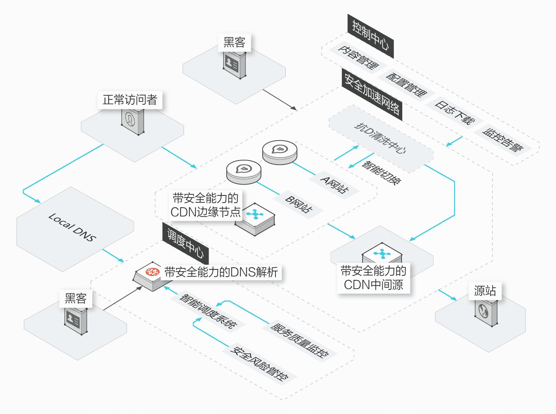 广东服务器托管|广州服务器托管|深圳服务器托管|广州服务器租用|广州电信机房|深圳电信机房|广州双线机房|广州BGP机房|广东idc|广东BGP机房