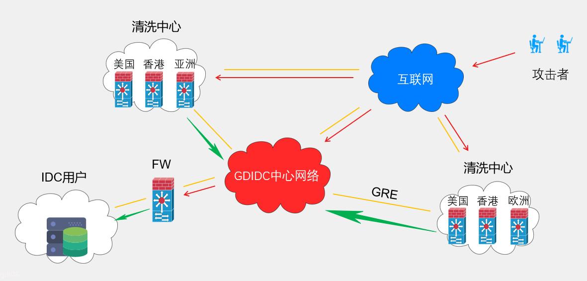 香港高防服务器-GDIDC